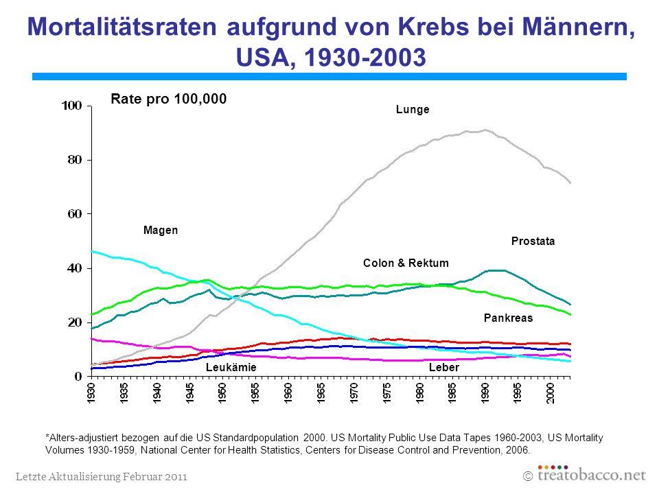 Letzte Aktualisierung Februar 2011 *Alters-adjustiert bezogen auf die US Standardpopulation 2000. US Mortality Public Use Data Tapes 1960-2003, US Mor