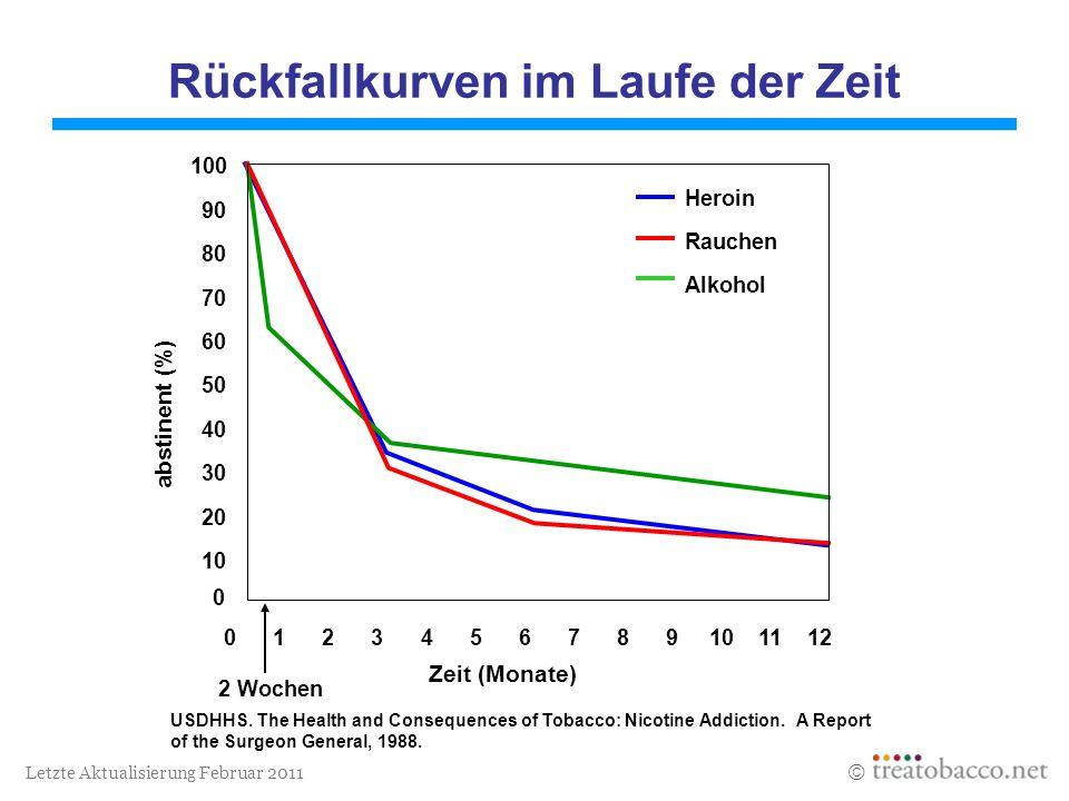 Letzte Aktualisierung Februar 2011 Rückfallkurven im Laufe der Zeit 100 90 80 70 60 50 40 30 20 10 0 Heroin Rauchen Alkohol 0 1 2 3 4 5 6 7 8 9 10 11