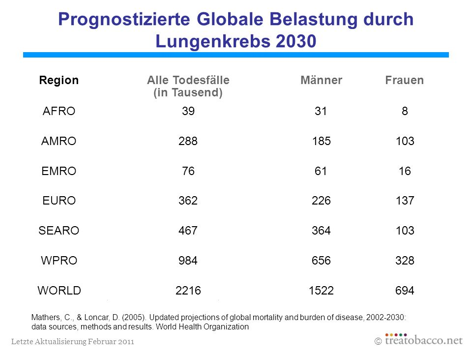 Letzte Aktualisierung Februar 2011 Prognostizierte Globale Belastung durch Lungenkrebs 2030 Mathers, C., & Loncar, D. (2005). Updated projections of g