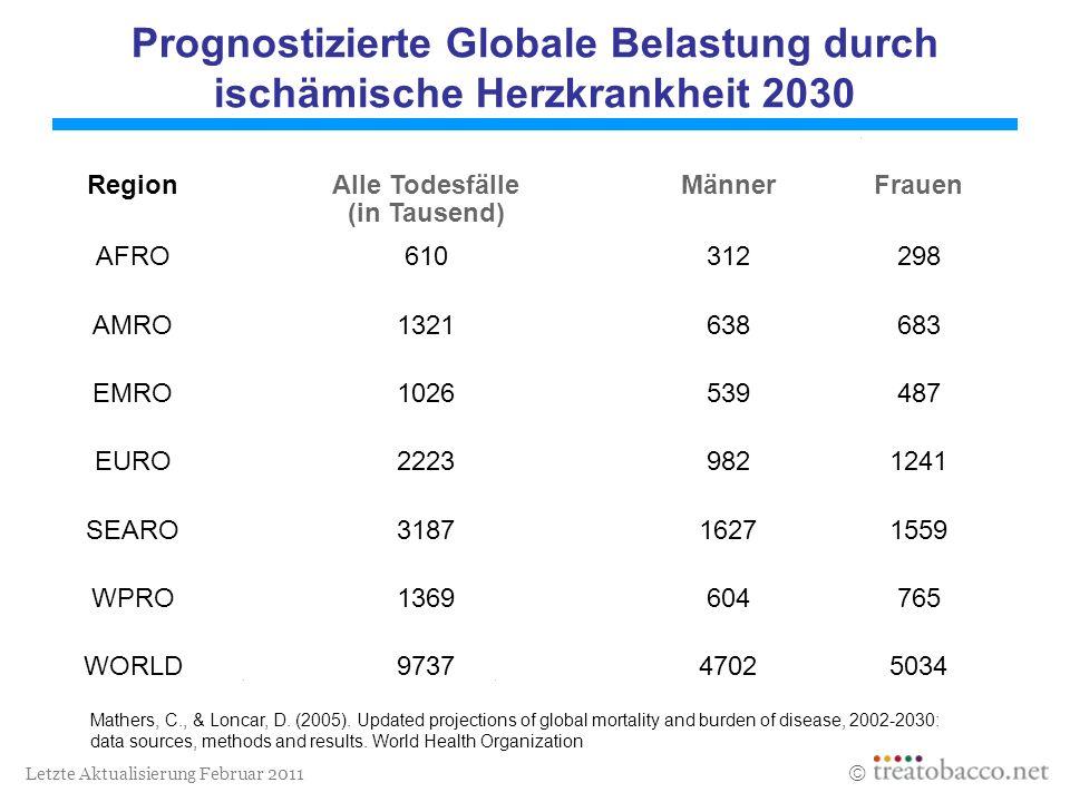 Letzte Aktualisierung Februar 2011 Prognostizierte Globale Belastung durch ischämische Herzkrankheit 2030 Mathers, C., & Loncar, D. (2005). Updated pr