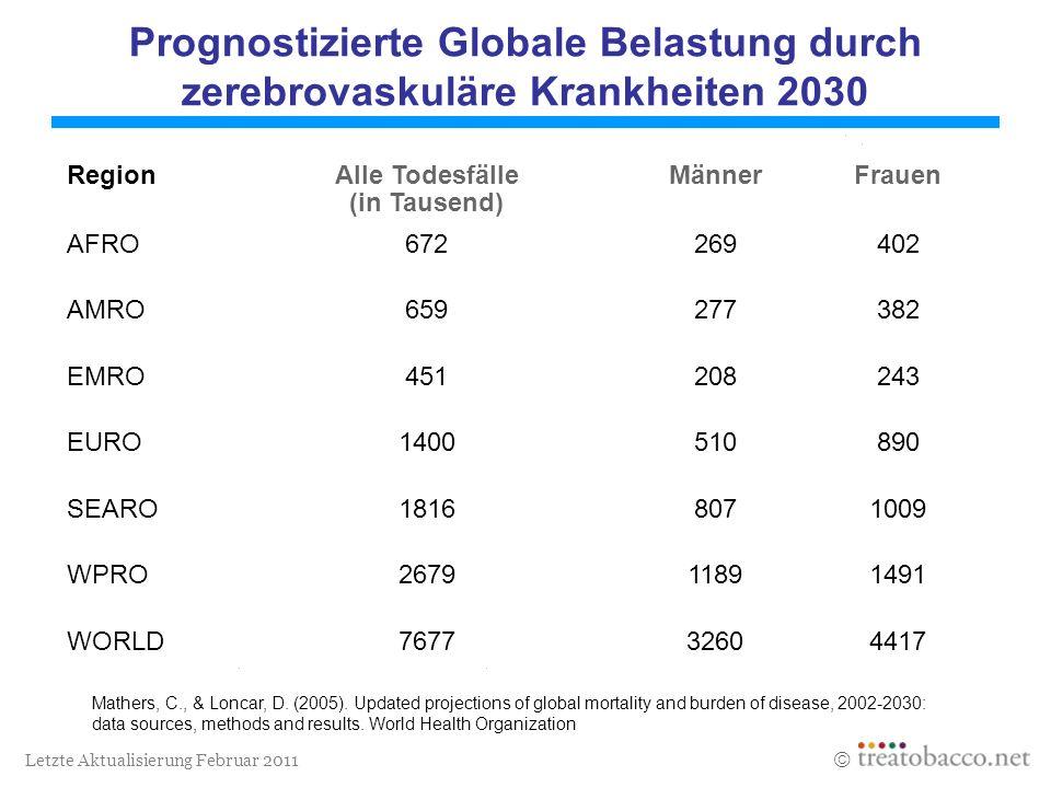 Letzte Aktualisierung Februar 2011 Prognostizierte Globale Belastung durch zerebrovaskuläre Krankheiten 2030 Mathers, C., & Loncar, D. (2005). Updated