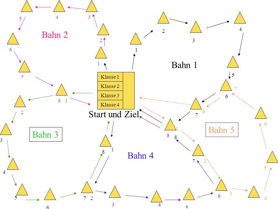 1 2 3 4 5 6 7 8 Start und Ziel Klasse 1 Klasse 2 Klasse 3 Klasse 4 Bahn 1 Bahn 2 1 2 34 5 6 7 8 Bahn 3 1 2 3 4 5 6 7 8 Bahn 4 1 2 34 5 6 7 8 Bahn 5 1 2 3 4 5 6 7 8 Systematische Darstellung eines möglichen Staffellaufes.