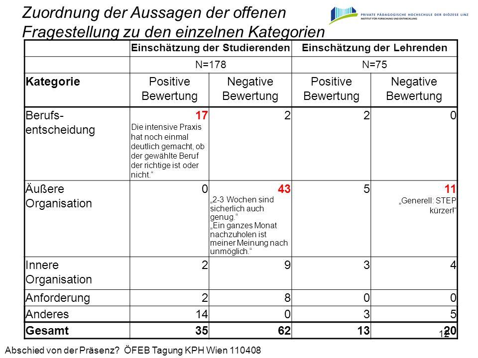 Abschied von der Präsenz? ÖFEB Tagung KPH Wien 110408 12 Einschätzung der StudierendenEinschätzung der Lehrenden N=178N=75 KategoriePositive Bewertung