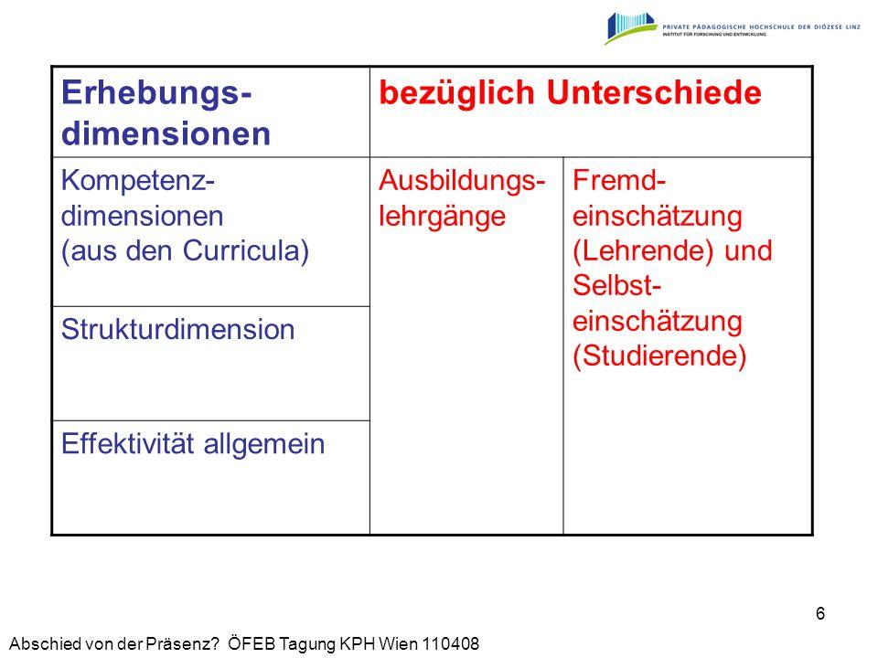Abschied von der Präsenz? ÖFEB Tagung KPH Wien 110408 6 Erhebungs- dimensionen bezüglich Unterschiede Kompetenz- dimensionen (aus den Curricula) Ausbi