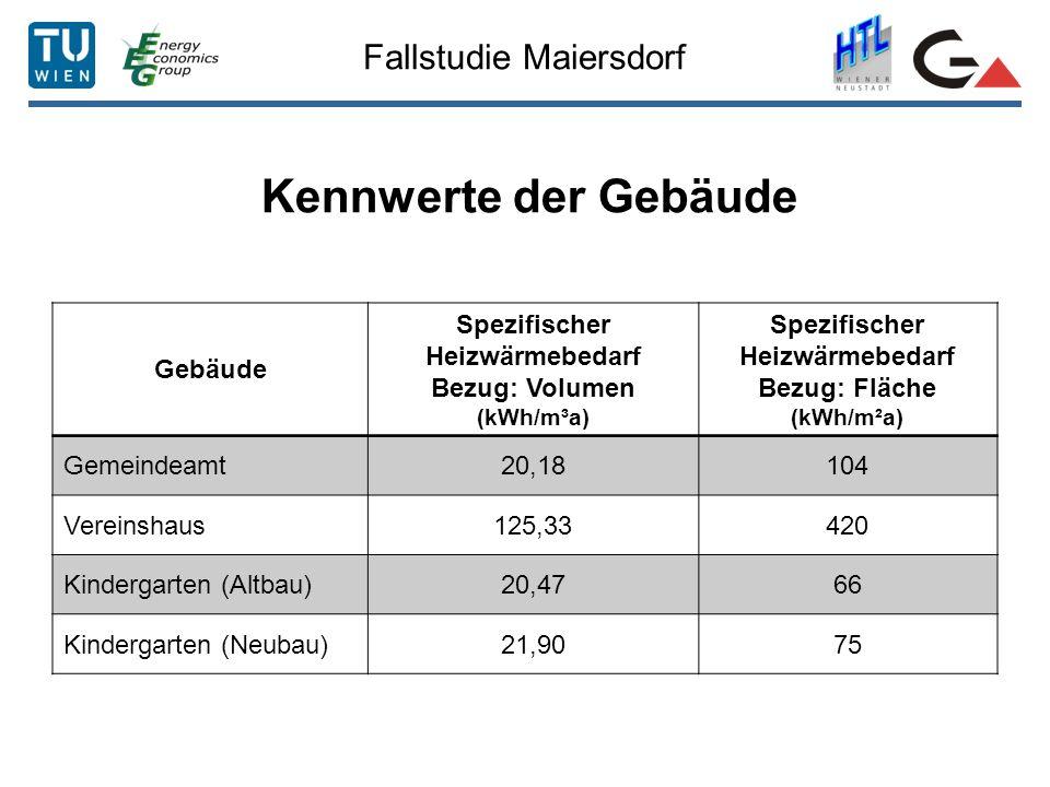 Fallstudie Maiersdorf Kennwerte der Gebäude Gebäude Spezifischer Heizwärmebedarf Bezug: Volumen (kWh/m³a) Spezifischer Heizwärmebedarf Bezug: Fläche (kWh/m²a) Gemeindeamt20,18104 Vereinshaus125,33420 Kindergarten (Altbau)20,4766 Kindergarten (Neubau)21,9075