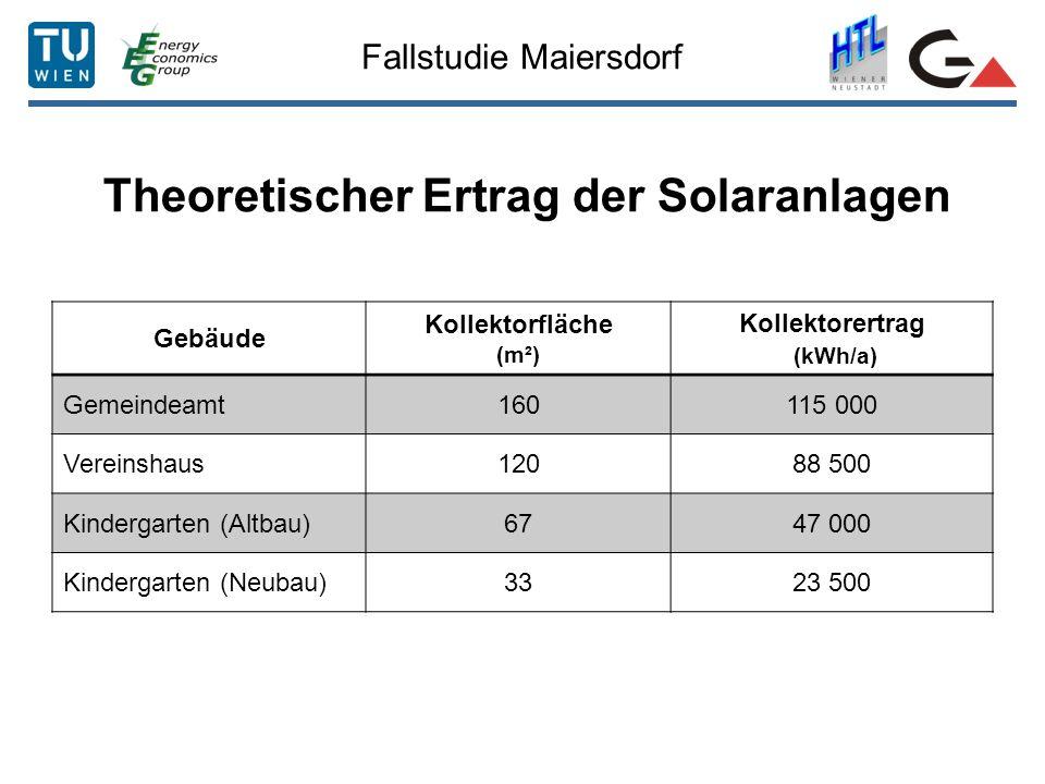 Fallstudie Maiersdorf Theoretischer Ertrag der Solaranlagen Gebäude Kollektorfläche (m²) Kollektorertrag (kWh/a) Gemeindeamt160115 000 Vereinshaus12088 500 Kindergarten (Altbau)6747 000 Kindergarten (Neubau)3323 500