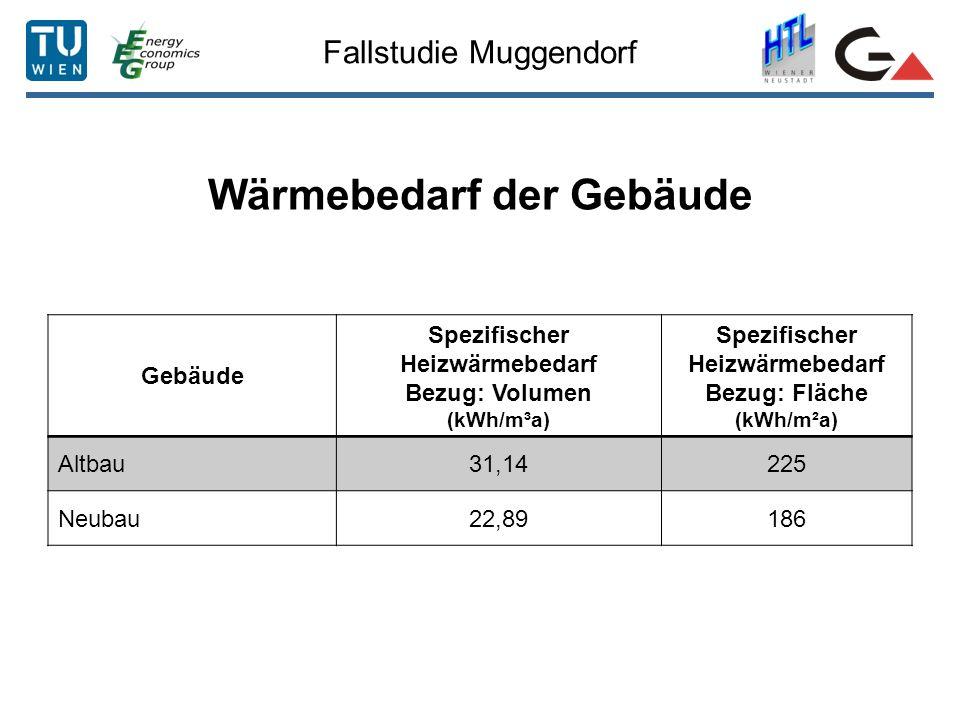 Fallstudie Muggendorf Wärmebedarf der Gebäude Gebäude Spezifischer Heizwärmebedarf Bezug: Volumen (kWh/m³a) Spezifischer Heizwärmebedarf Bezug: Fläche (kWh/m²a) Altbau31,14225 Neubau22,89186