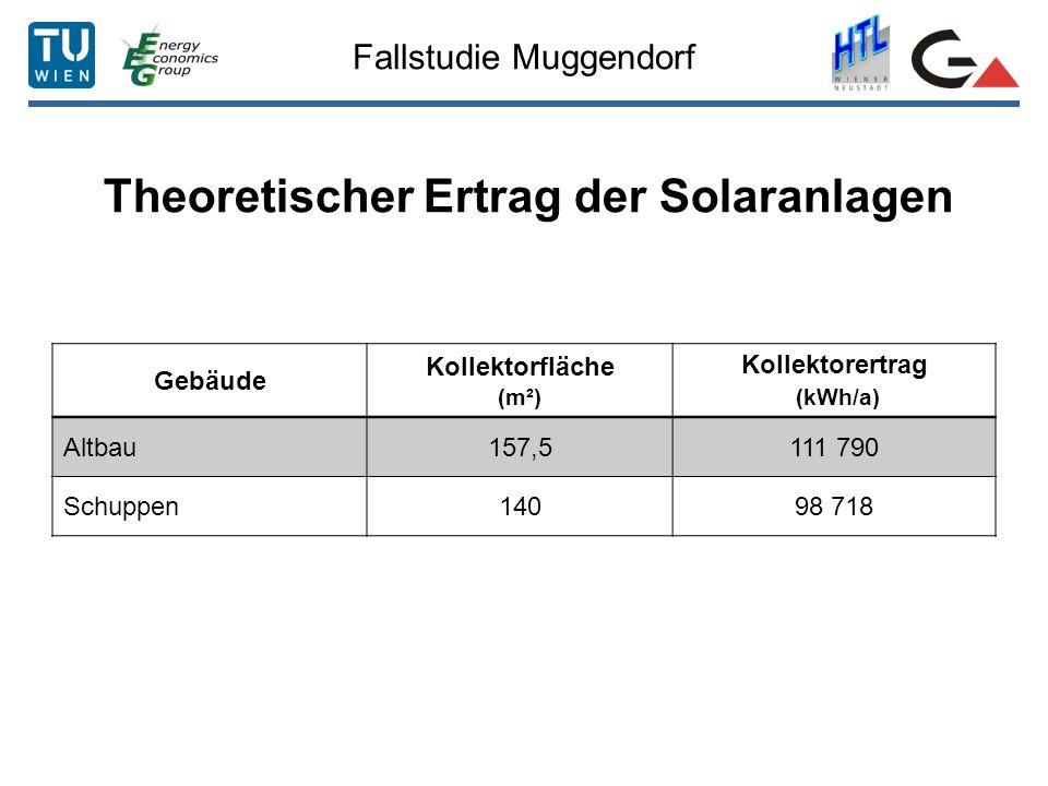 Fallstudie Muggendorf Theoretischer Ertrag der Solaranlagen Gebäude Kollektorfläche (m²) Kollektorertrag (kWh/a) Altbau157,5111 790 Schuppen14098 718