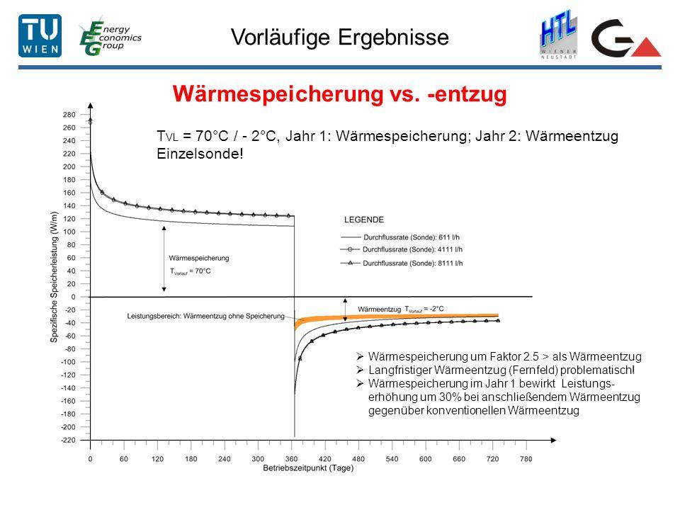 Vorläufige Ergebnisse Wärmespeicherung vs. -entzug T VL = 70°C / - 2°C, Jahr 1: Wärmespeicherung; Jahr 2: Wärmeentzug Einzelsonde! Wärmespeicherung um