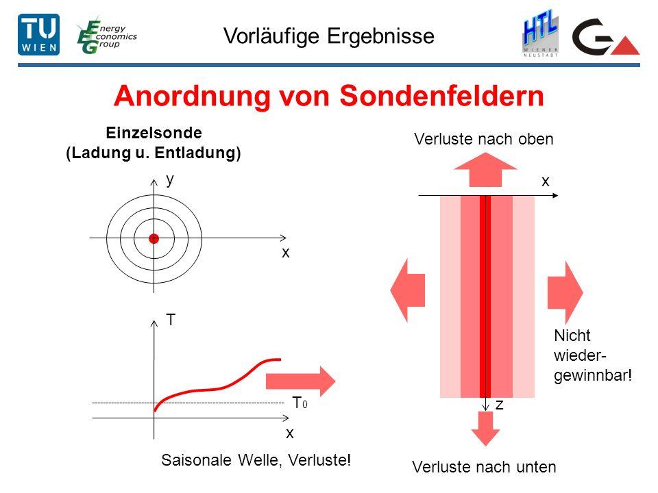 Vorläufige Ergebnisse Anordnung von Sondenfeldern Einzelsonde (Ladung u. Entladung) T x T0T0 Saisonale Welle, Verluste! x y z x Verluste nach unten Ve