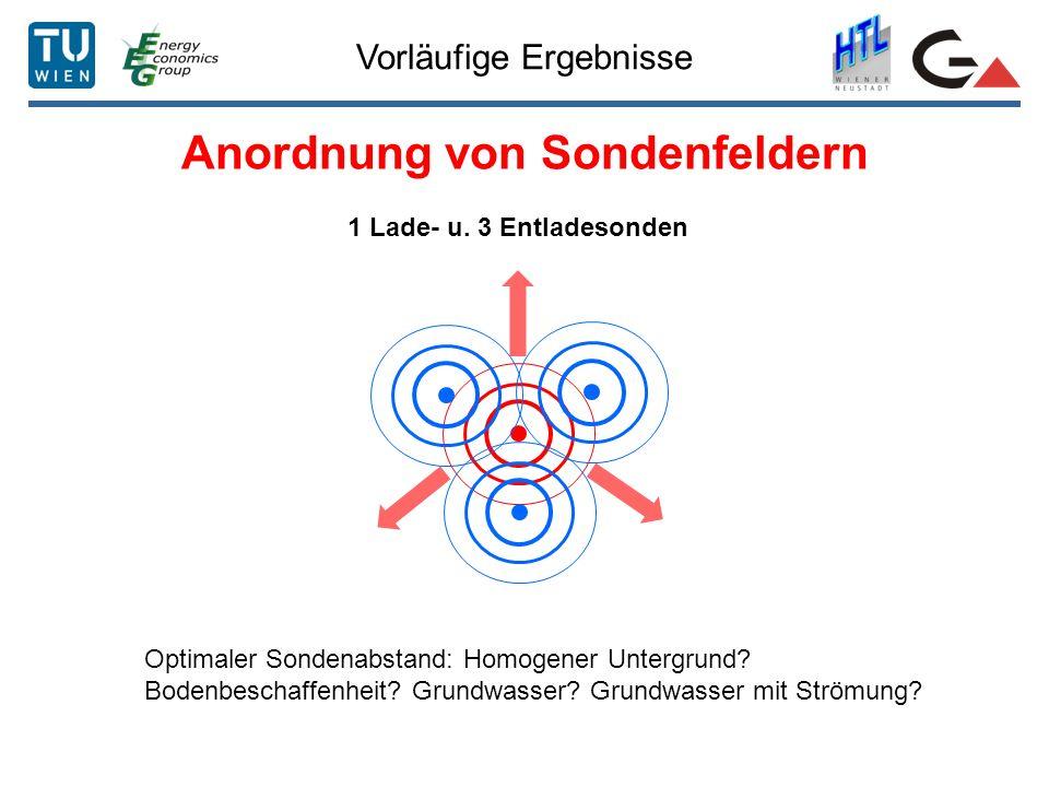 Vorläufige Ergebnisse Anordnung von Sondenfeldern 1 Lade- u. 3 Entladesonden Optimaler Sondenabstand: Homogener Untergrund? Bodenbeschaffenheit? Grund