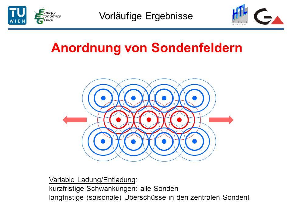 Vorläufige Ergebnisse Anordnung von Sondenfeldern Variable Ladung/Entladung: kurzfristige Schwankungen: alle Sonden langfristige (saisonale) Überschüs
