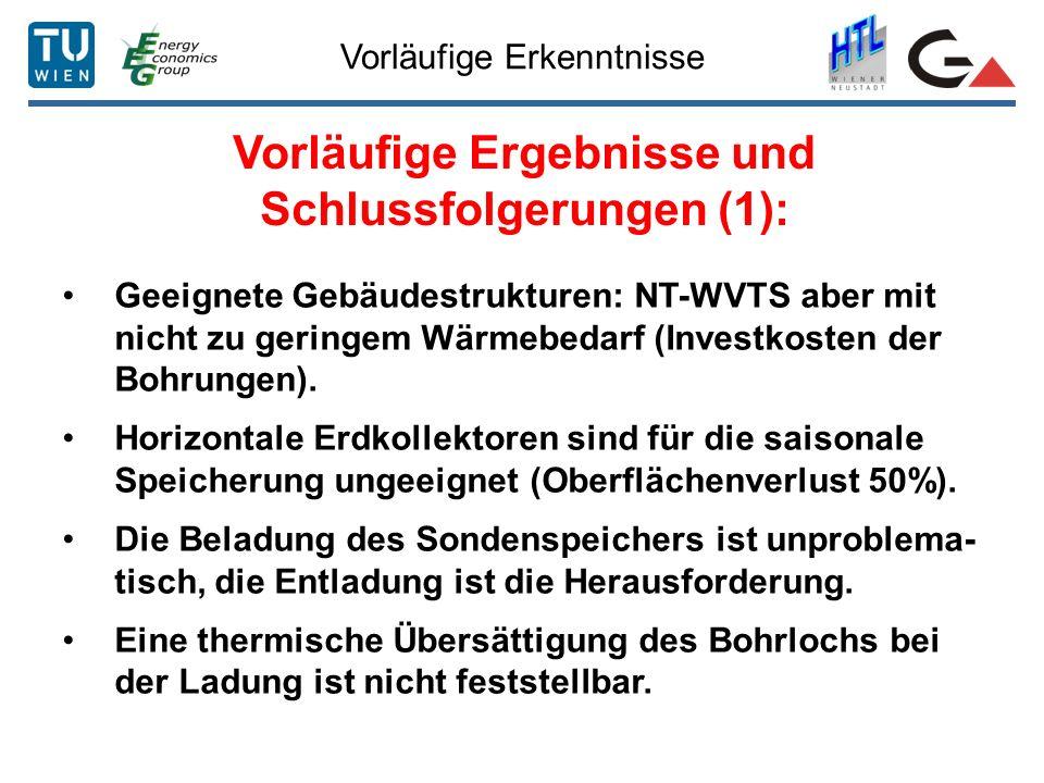 Vorläufige Erkenntnisse Vorläufige Ergebnisse und Schlussfolgerungen (1): Geeignete Gebäudestrukturen: NT-WVTS aber mit nicht zu geringem Wärmebedarf (Investkosten der Bohrungen).