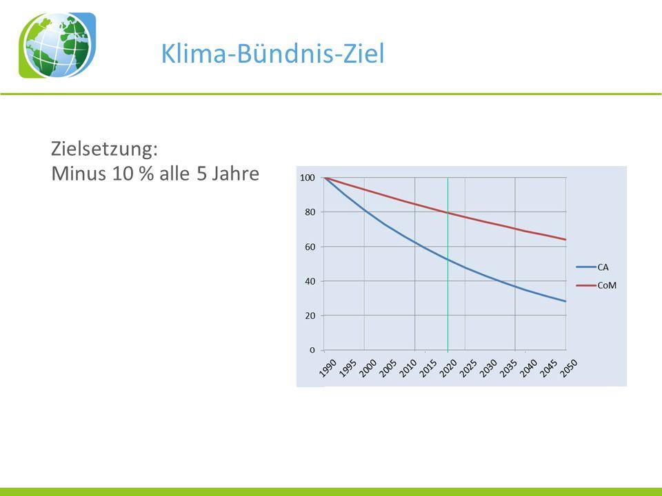 Zielsetzung: Minus 10 % alle 5 Jahre Klima-Bündnis-Ziel