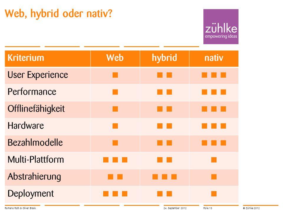 © Zühlke 2012 Web, hybrid oder nativ? KriteriumWebhybridnativ User Experience Performance Offlinefähigkeit Hardware Bezahlmodelle Multi-Plattform Abst
