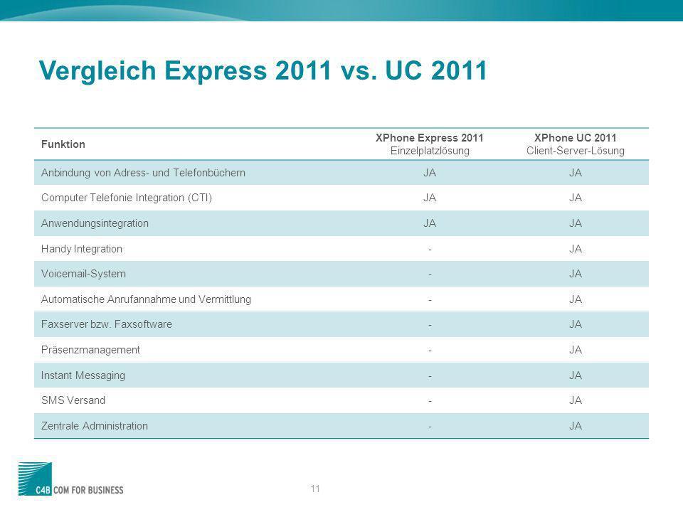 11 Vergleich Express 2011 vs. UC 2011 Funktion XPhone Express 2011 Einzelplatzlösung XPhone UC 2011 Client-Server-Lösung Anbindung von Adress- und Tel