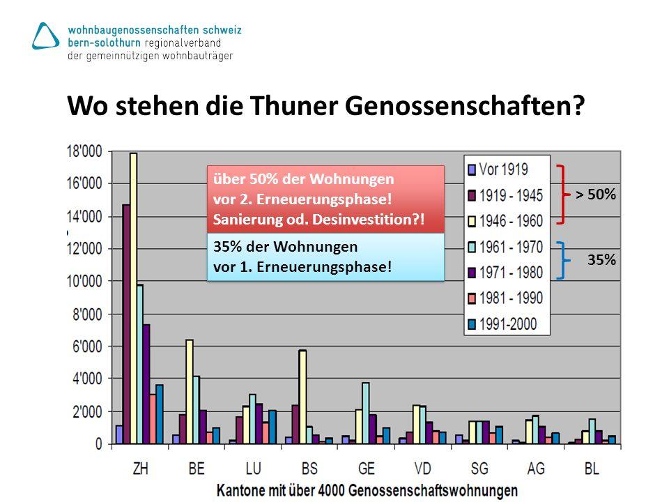 Wo stehen die Thuner Genossenschaften. > 50% 35% über 50% der Wohnungen vor 2.