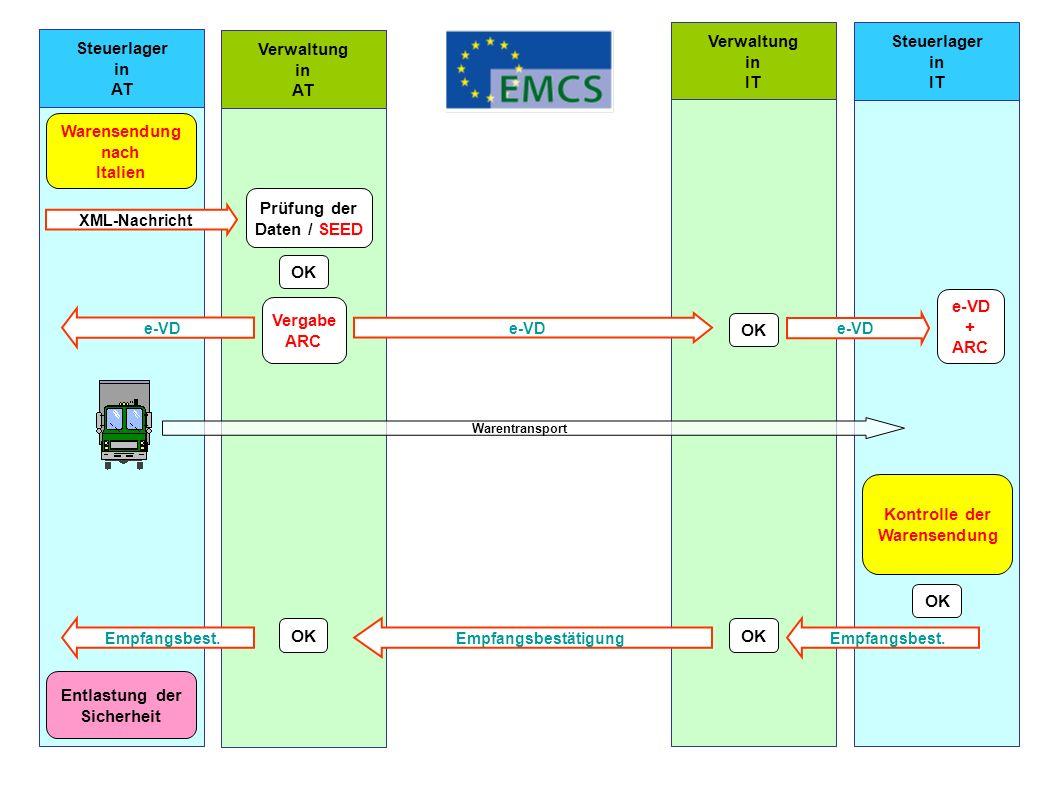 Steuerlager in AT Steuerlager in IT Verwaltung in AT Verwaltung in IT XML-Nachricht Prüfung der Daten / SEED OK e-VD OK e-VD Vergabe ARC e-VD + ARC Wa