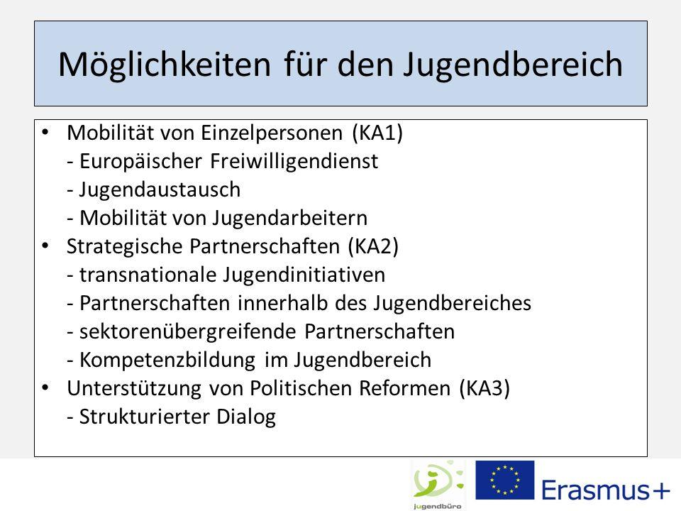 Möglichkeiten für den Jugendbereich Mobilität von Einzelpersonen (KA1) - Europäischer Freiwilligendienst - Jugendaustausch - Mobilität von Jugendarbei