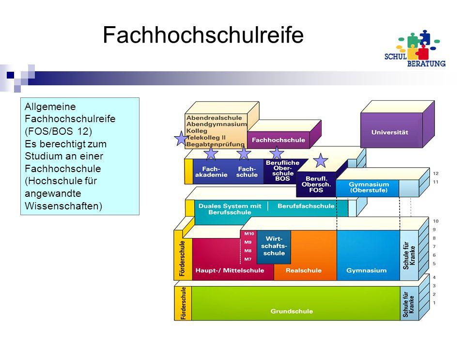 Fachhochschulreife Allgemeine Fachhochschulreife (FOS/BOS 12) Es berechtigt zum Studium an einer Fachhochschule (Hochschule für angewandte Wissenschaf
