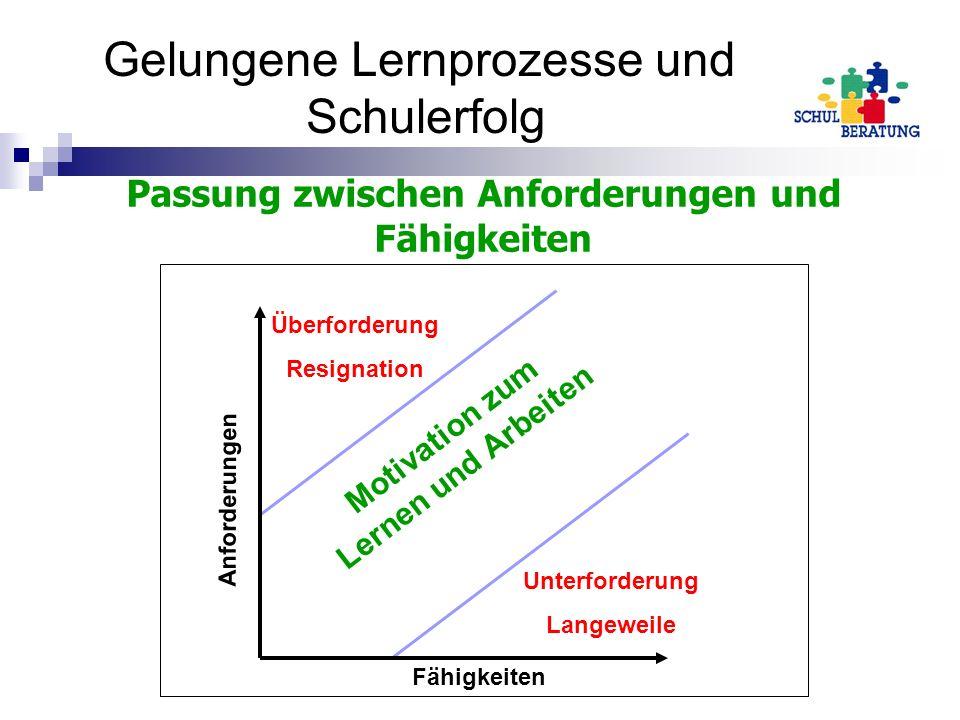 Passung zwischen Anforderungen und Fähigkeiten Motivation zum Lernen und Arbeiten Unterforderung Langeweile Überforderung Resignation Anforderungen Fä
