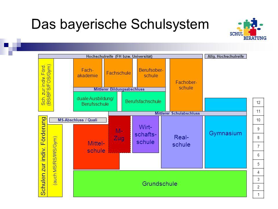 12 11 10 9 8 7 6 5 4 3 2 1 Mittel- schule M- Zug Wirt- schafts- schule Real- schule Gymnasium Mittlerer Schulabschluss Grundschule Schulen zur indiv.