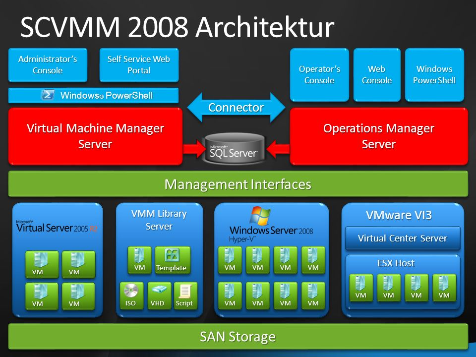 Virtual Machine Manager Server Server Windows ® PowerShell Self Service Web Portal Administrators Console Management Interfaces SAN Storage VMM Library Server Server VM Template ISOScriptVHD Operations Manager Server Server ConnectorConnector Operators Console Web Console Windows PowerShell Virtual Center Server VMVMVMVM VMware VI3 ESX Host VMVMVMVM VMVMVMVM SCVMM 2008 Architektur VM VM VM VM