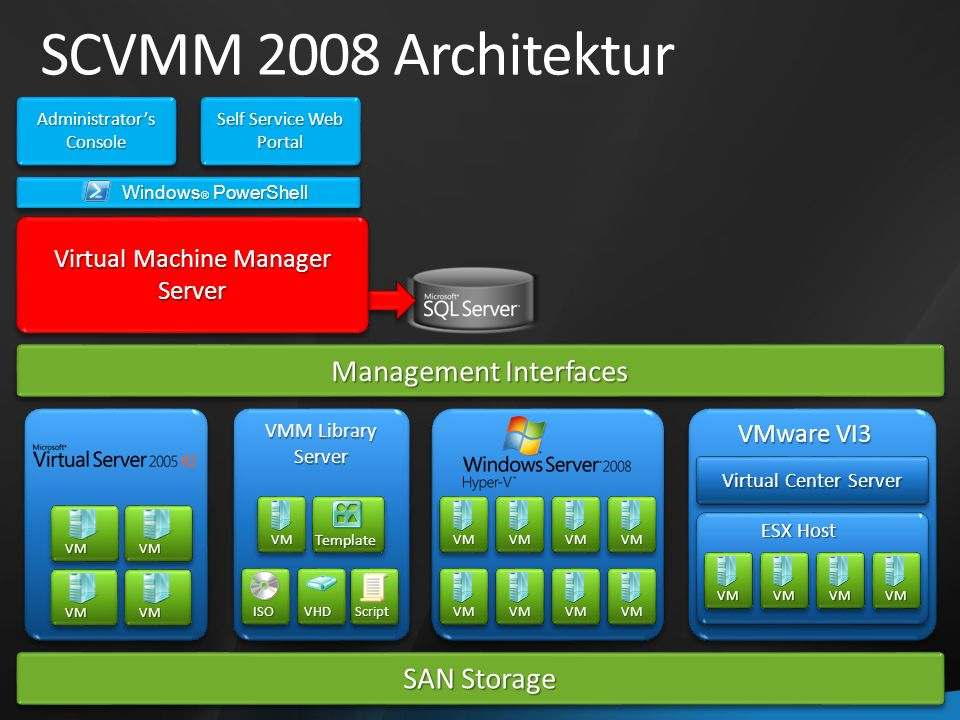 Virtual Machine Manager Server Server Windows ® PowerShell Self Service Web Portal Administrators Console Management Interfaces SAN Storage VMM Library Server Server VM Template ISOScriptVHD Virtual Center Server VMVMVMVM VMware VI3 ESX Host VMVMVMVM VMVMVMVM SCVMM 2008 Architektur VM VM VM VM