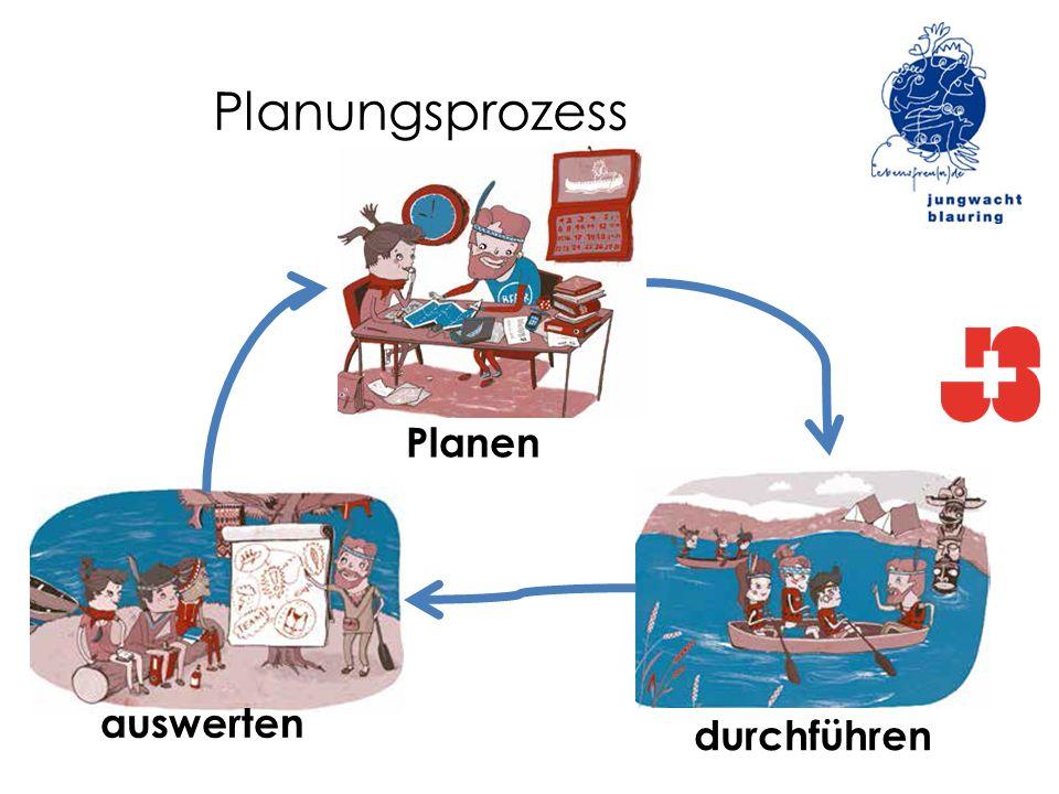 Planungsprozess Planen auswerten durchführen