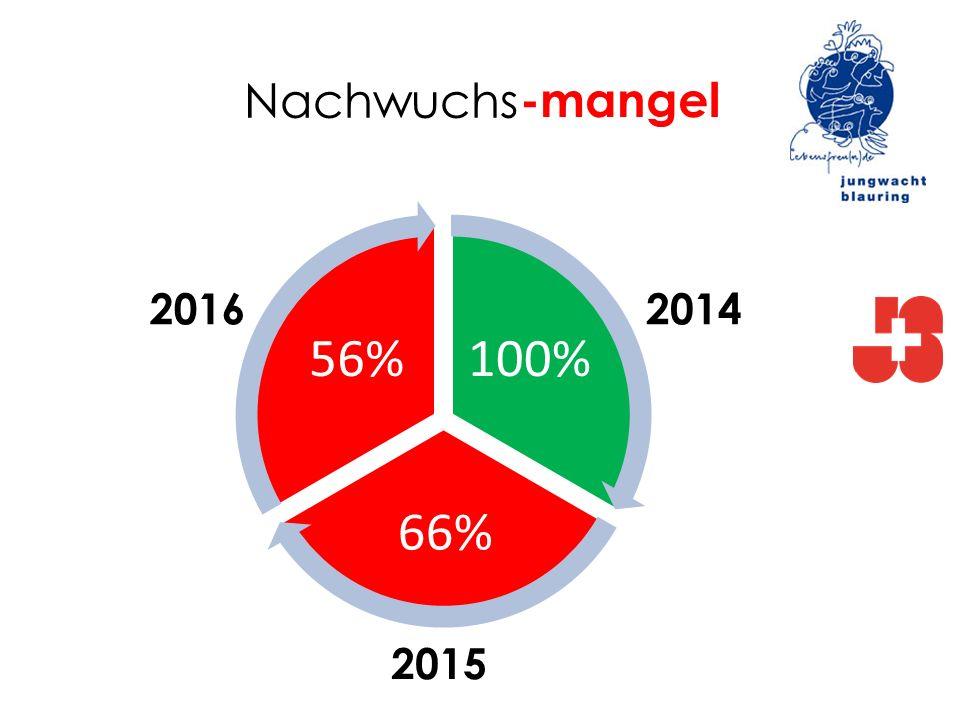 Nachwuchs 100% 66% 56% -mangel 2014 2015 2016