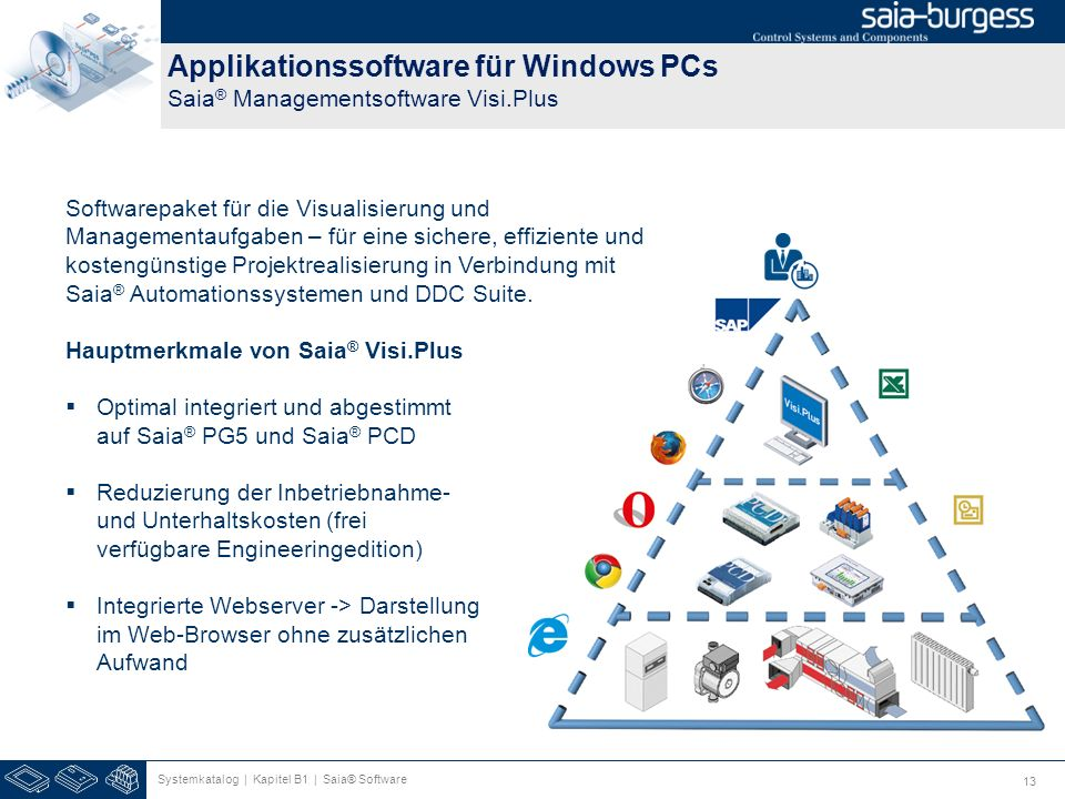 13 Applikationssoftware für Windows PCs Saia ® Managementsoftware Visi.Plus Systemkatalog | Kapitel B1 | Saia® Software Softwarepaket für die Visualis
