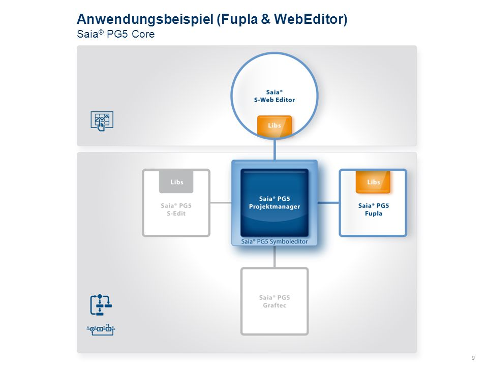 9 Anwendungsbeispiel (Fupla & WebEditor) Saia ® PG5 Core