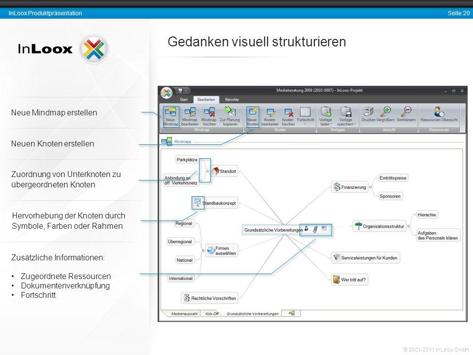 Seite 20 InLoox Produktpräsentation © 2001-2011 InLoox GmbH Gedanken visuell strukturieren Zusätzliche Informationen: Zugeordnete Ressourcen Dokumente