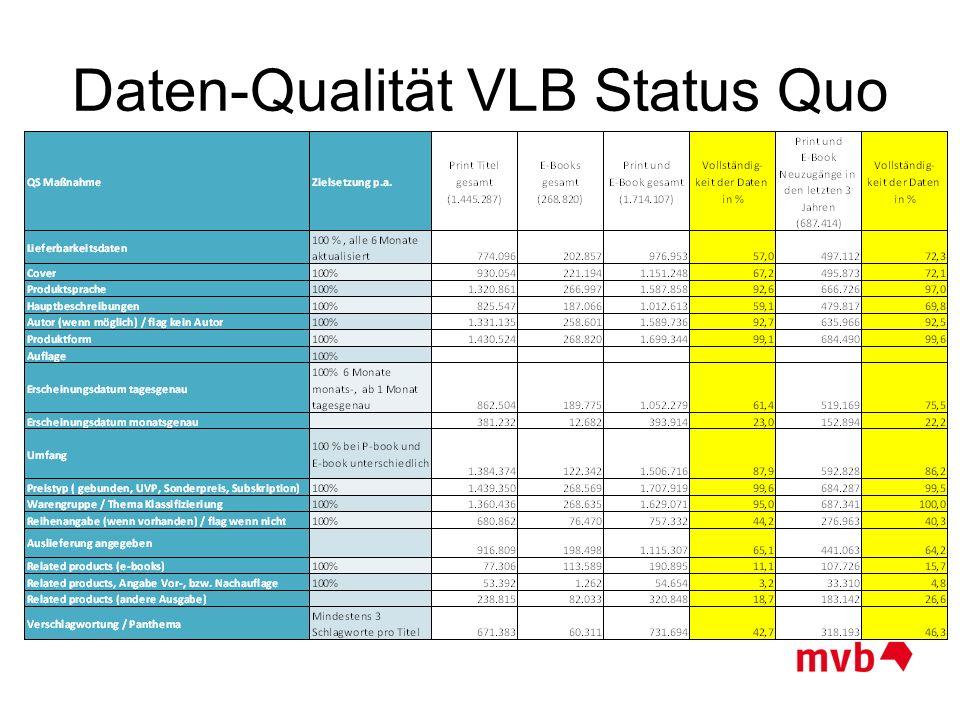 Daten-Qualität VLB Status Quo