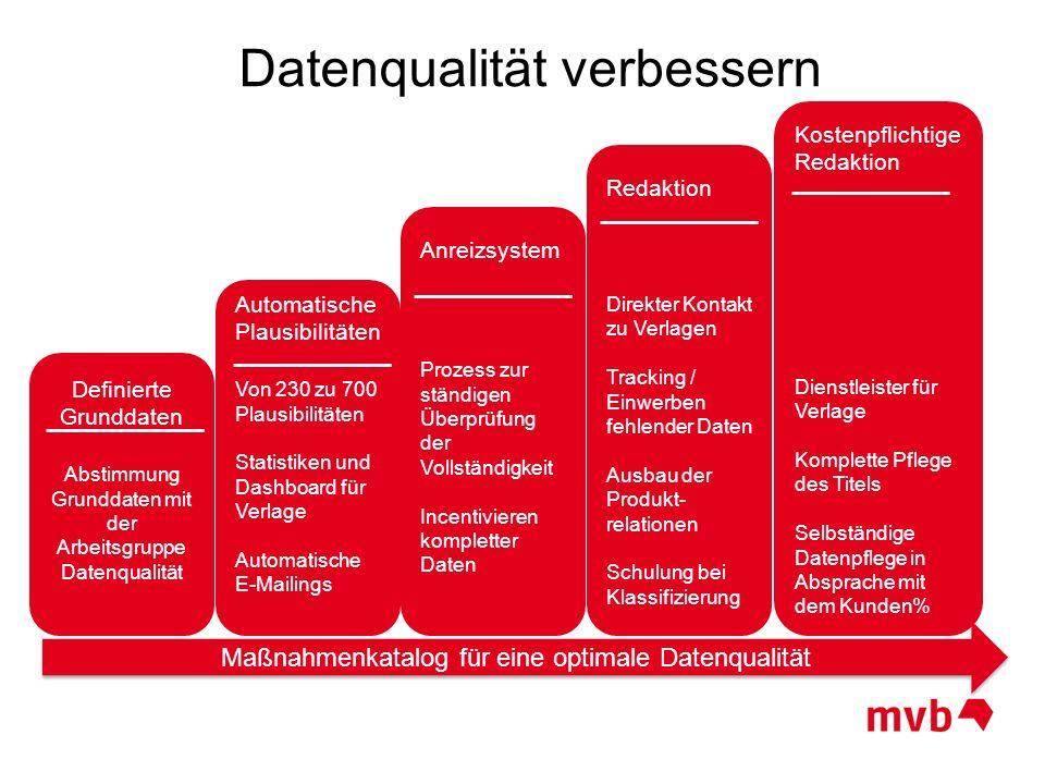 Datenqualität verbessern Maßnahmenkatalog für eine optimale Datenqualität Definierte Grunddaten Abstimmung Grunddaten mit der Arbeitsgruppe Datenquali