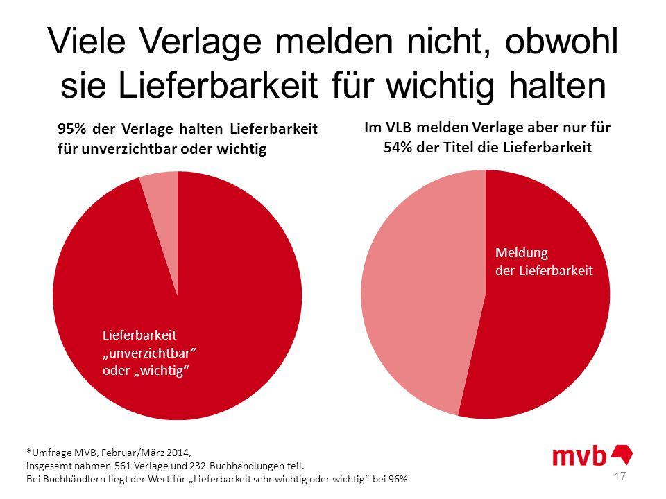 Viele Verlage melden nicht, obwohl sie Lieferbarkeit für wichtig halten 17 *Umfrage MVB, Februar/März 2014, insgesamt nahmen 561 Verlage und 232 Buchh