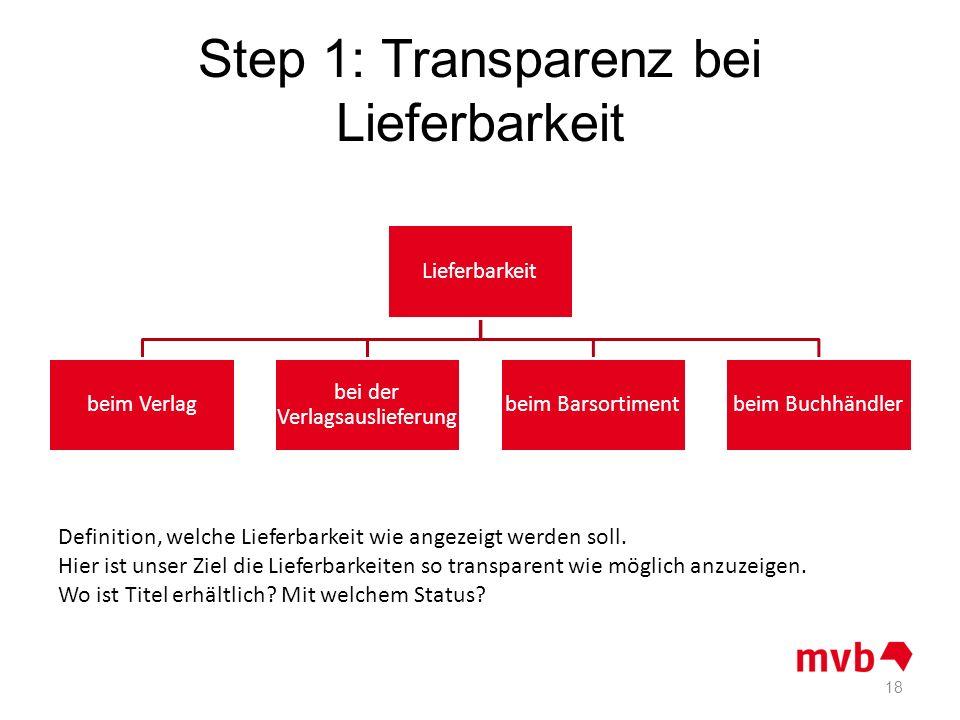 Step 1: Transparenz bei Lieferbarkeit Lieferbarkeit beim Verlag bei der Verlagsauslieferung beim Barsortimentbeim Buchhändler 18 Definition, welche Li
