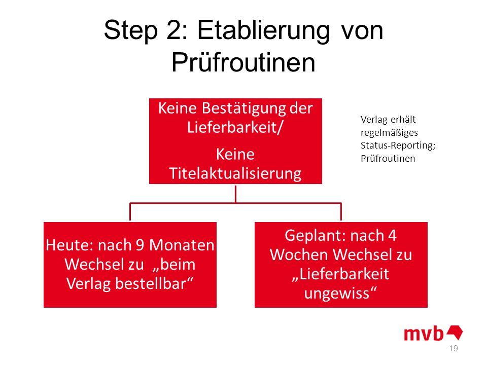 Step 2: Etablierung von Prüfroutinen Keine Bestätigung der Lieferbarkeit/ Keine Titelaktualisierung Heute: nach 9 Monaten Wechsel zu beim Verlag beste