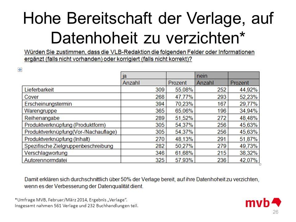 Hohe Bereitschaft der Verlage, auf Datenhoheit zu verzichten* 26 *Umfrage MVB, Februar/März 2014, Ergebnis Verlage. Insgesamt nahmen 561 Verlage und 2