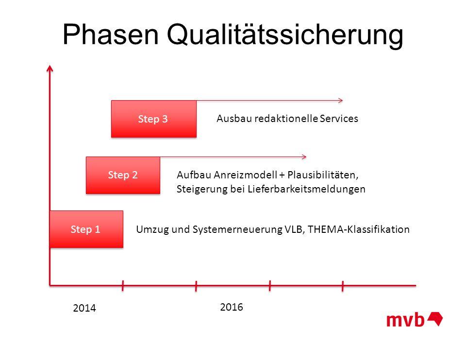 2014 2016 Step 1 Umzug und Systemerneuerung VLB, THEMA-Klassifikation Step 2 Aufbau Anreizmodell + Plausibilitäten, Steigerung bei Lieferbarkeitsmeldu