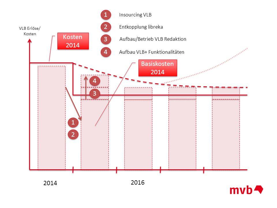 2014 2016 VLB Erlöse/ Kosten 1 1 2 2 3 3 4 4 1 1 2 2 3 3 4 4 Insourcing VLB Entkopplung libreka Aufbau VLB+ Funktionalitäten Aufbau/Betrieb VLB Redakt