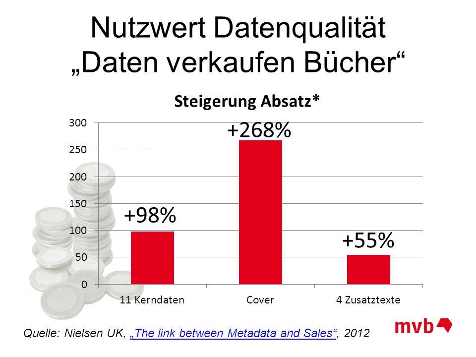 Nutzwert Datenqualität Daten verkaufen Bücher Quelle: Nielsen UK, The link between Metadata and Sales, 2012The link between Metadata and Sales