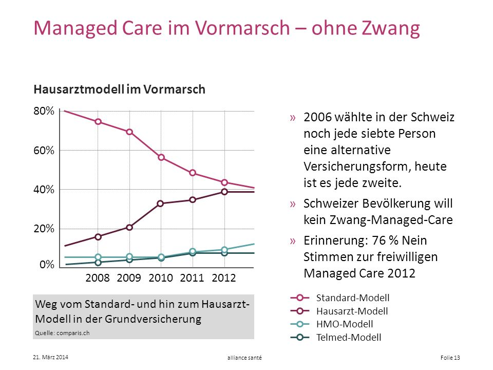 alliance santé 21. März 2014 Folie 13 »2006 wählte in der Schweiz noch jede siebte Person eine alternative Versicherungsform, heute ist es jede zweite
