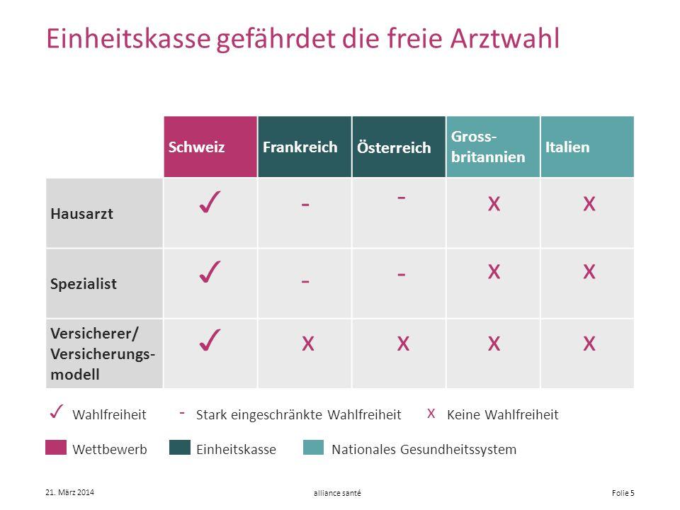 alliance santé 21. März 2014 Folie 5 Schweiz Frankreich Österreich Gross- britannien Italien Hausarzt Spezialist Versicherer/ Versicherungs- modell -