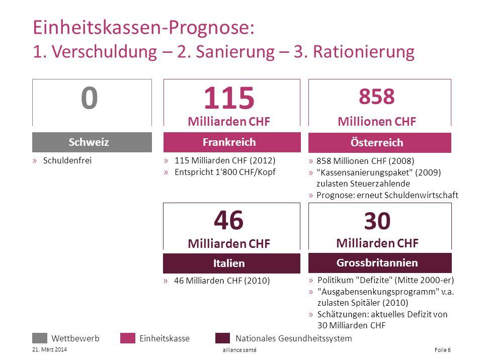 alliance santé 21. März 2014 Folie 6 Einheitskassen-Prognose: 1. Verschuldung – 2. Sanierung – 3. Rationierung 115 Milliarden CHF Frankreich »115 Mill