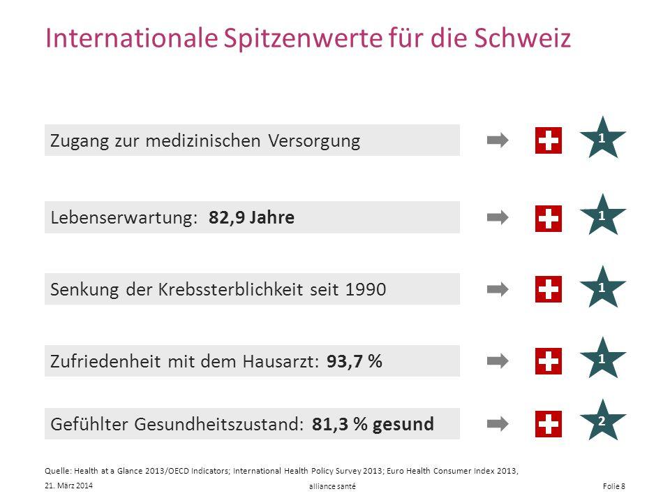alliance santé 21. März 2014 Folie 8 Internationale Spitzenwerte für die Schweiz Zugang zur medizinischen Versorgung Senkung der Krebssterblichkeit se