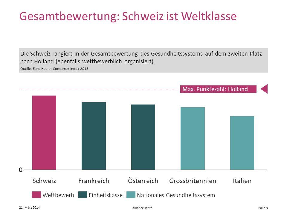 alliance santé 21. März 2014 Folie 9 Gesamtbewertung: Schweiz ist Weltklasse ÖsterreichGrossbritannienFrankreichSchweizItalien EinheitskasseNationales
