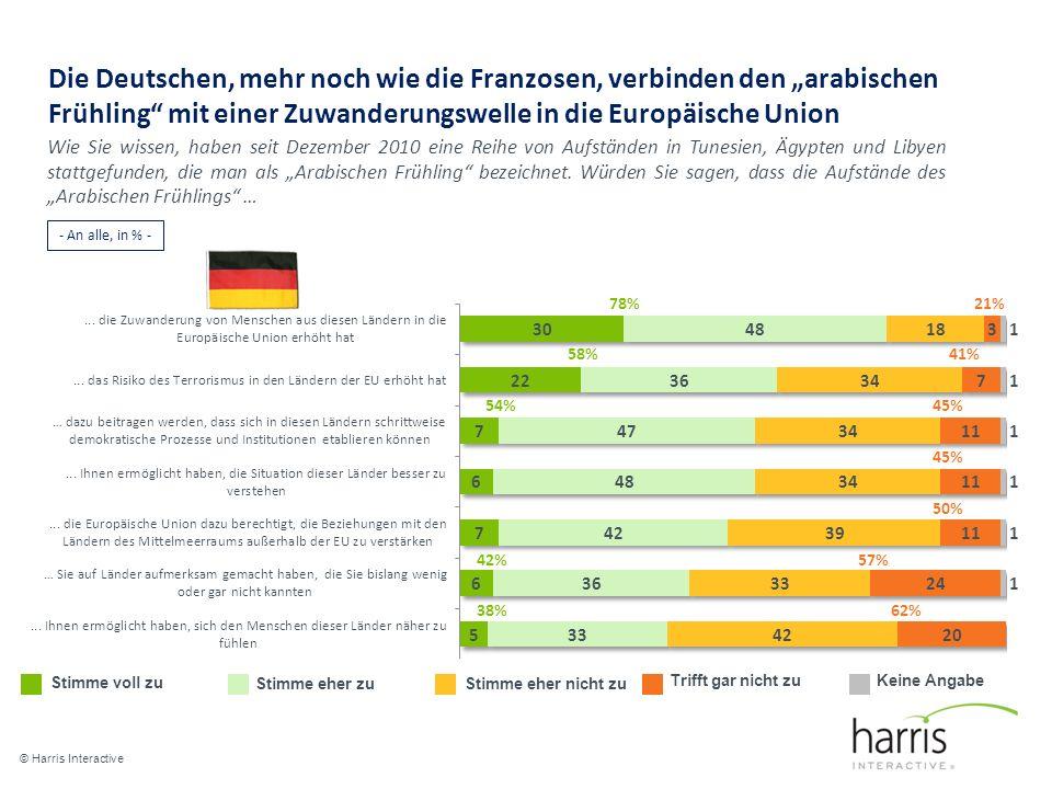 Die Deutschen, mehr noch wie die Franzosen, verbinden den arabischen Frühling mit einer Zuwanderungswelle in die Europäische Union © Harris Interactive 13 Stimme voll zu Stimme eher zu Stimme eher nicht zu Trifft gar nicht zuKeine Angabe 78% 58% 54% 42% 38% 21% 41% 45% 50% 57% 62% Wie Sie wissen, haben seit Dezember 2010 eine Reihe von Aufständen in Tunesien, Ägypten und Libyen stattgefunden, die man als Arabischen Frühling bezeichnet.