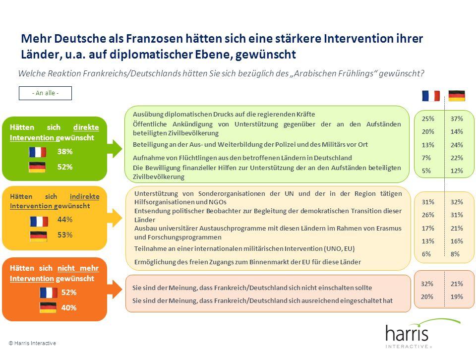 Mehr Deutsche als Franzosen hätten sich eine stärkere Intervention ihrer Länder, u.a.