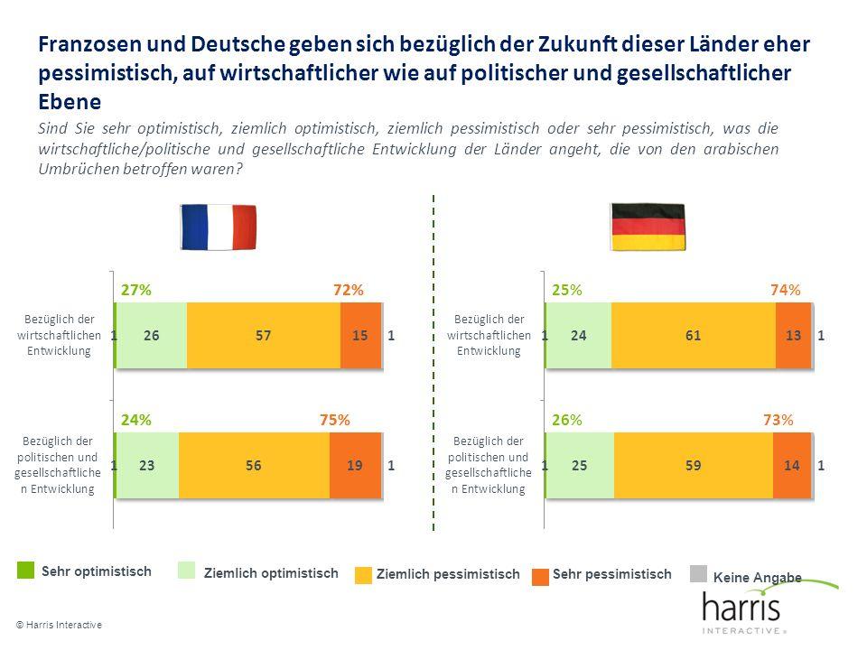 Franzosen und Deutsche geben sich bezüglich der Zukunft dieser Länder eher pessimistisch, auf wirtschaftlicher wie auf politischer und gesellschaftlicher Ebene © Harris Interactive 17 27% 24%75% 72% Sehr optimistisch Ziemlich optimistisch Ziemlich pessimistischSehr pessimistisch Keine Angabe Sind Sie sehr optimistisch, ziemlich optimistisch, ziemlich pessimistisch oder sehr pessimistisch, was die wirtschaftliche/politische und gesellschaftliche Entwicklung der Länder angeht, die von den arabischen Umbrüchen betroffen waren.